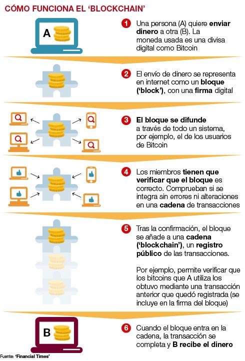 infografia como funciona blockchain blog amgerpro