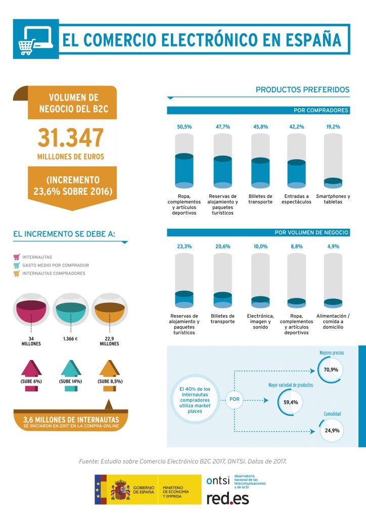 amgerpro_Infografia Estudio comercio electronico B2C 2017