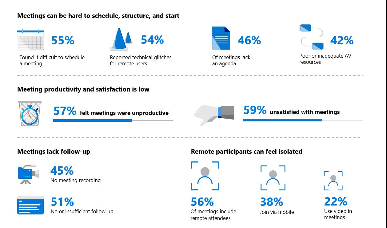 imagen Microsoft Teams Meetings infografía 2018
