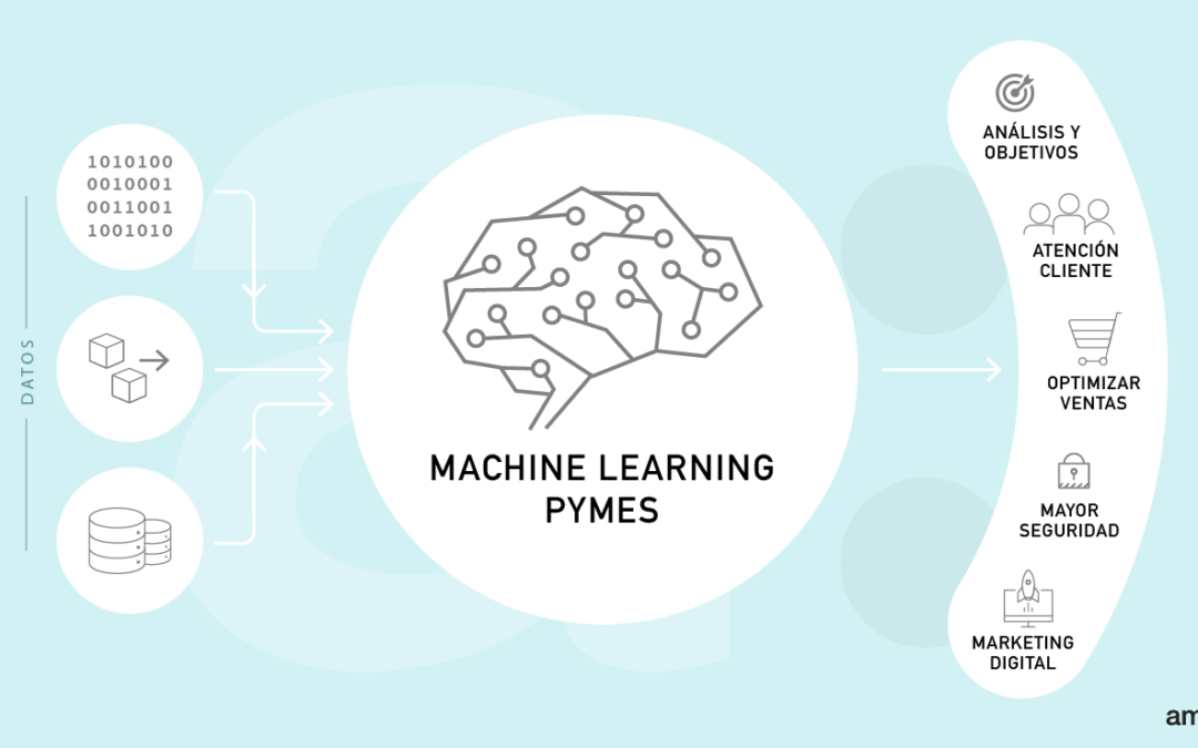 ¿Qué ventajas puede ofrecer el MachineLearning a tu negocio?