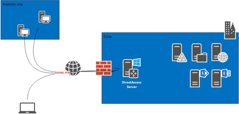 Imagen Microsoft DirectAccess Network