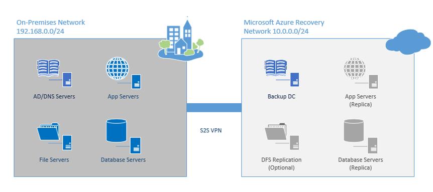 Imagen conexión VPN con Microsoft Azure recovery network